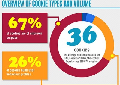 "Cookie Collective: ""Who's tracking you?"" infographic"